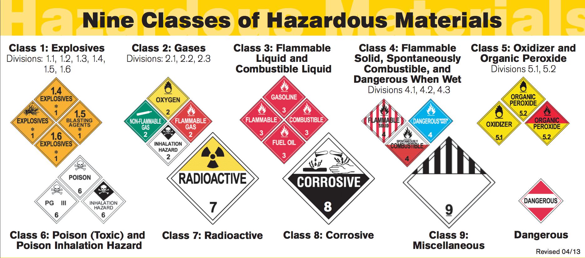 HAZMAT-Classes